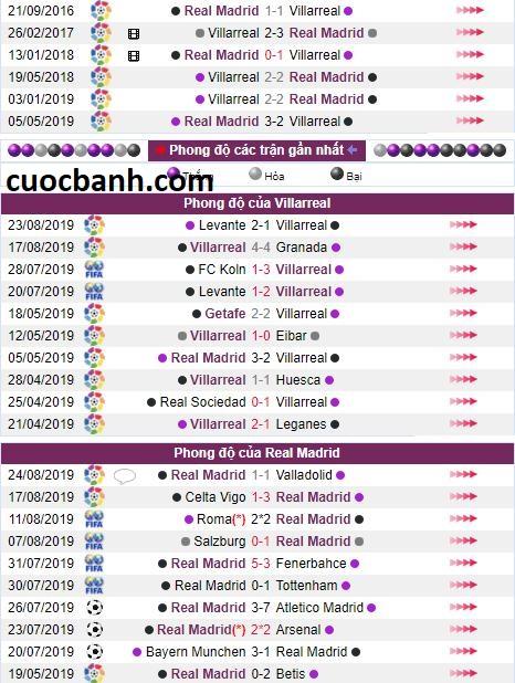 lich su dau Villarreal vs Real Madrid