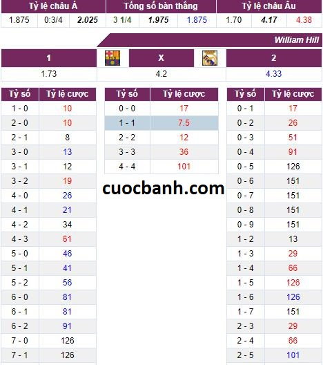 keo Barcelona vs Real Madrid