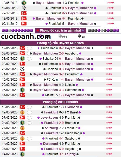 ty le keo Bayern Munich vs Frankfurt